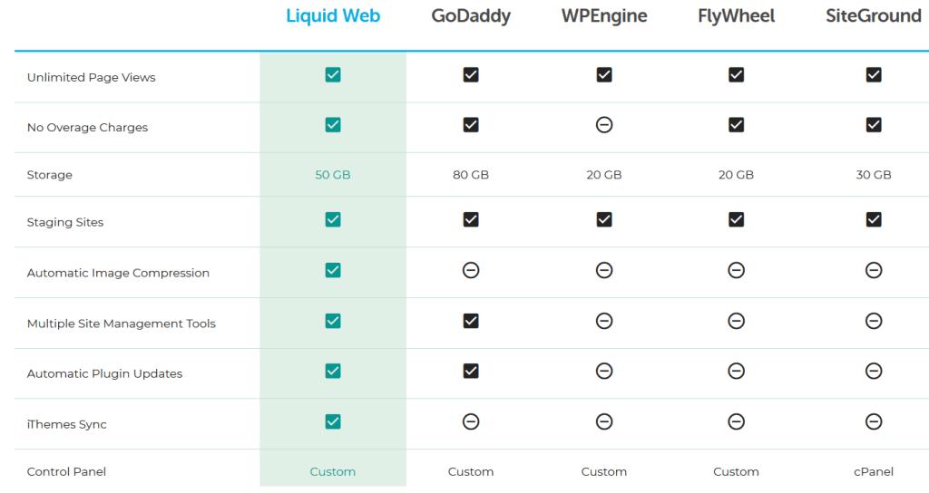Comparing Liquid Web