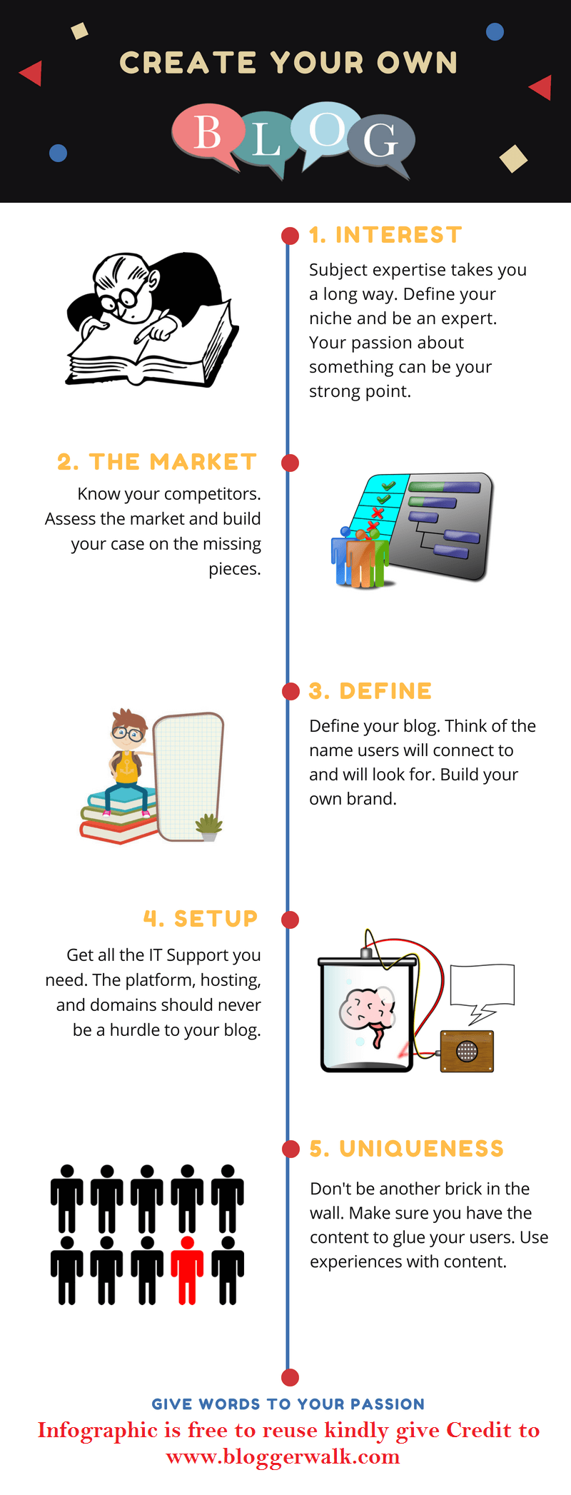 How to start a successful blog Infographic