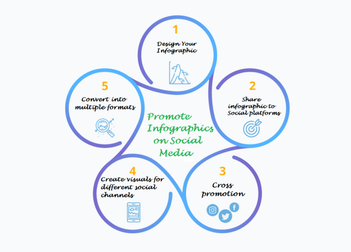 Promote Infographic on Social Media